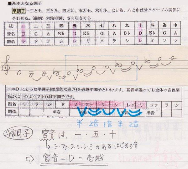 2.箏の調弦法~ | ぴよことじ |